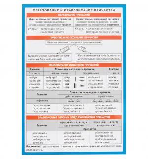 Книга  Русский язык. Образование и правописание причастий 3+ Айрис